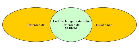 DS IT Security §9 BDSG